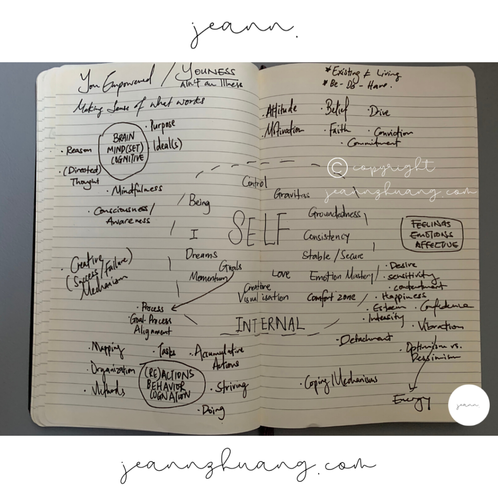 YOUNIVERSE mindmap